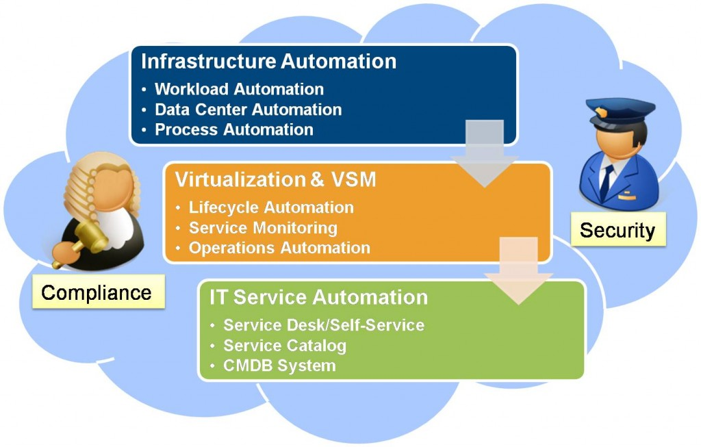 ITPA/WLA in a Cloud Computing Model – Infastructure or Service Automation?