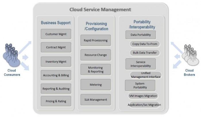 NIST Architecture for Cloud Service Management
