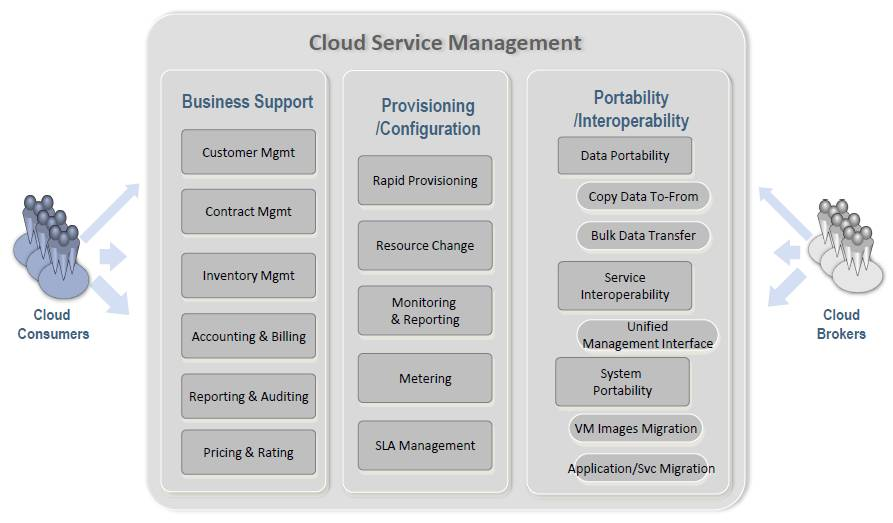 cloud services management New Cloud Reference Architecture From NIST | Andi Mann – Ubergeek