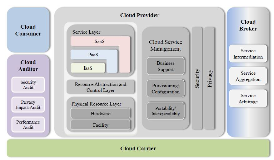 New Cloud Reference Architecture From NIST