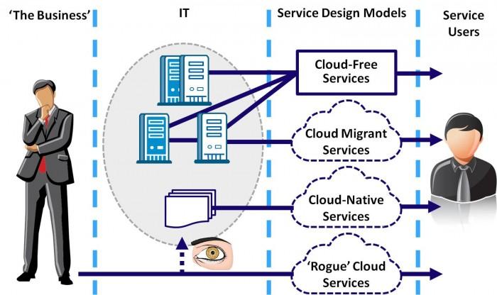 Cloud Service Taxonomy